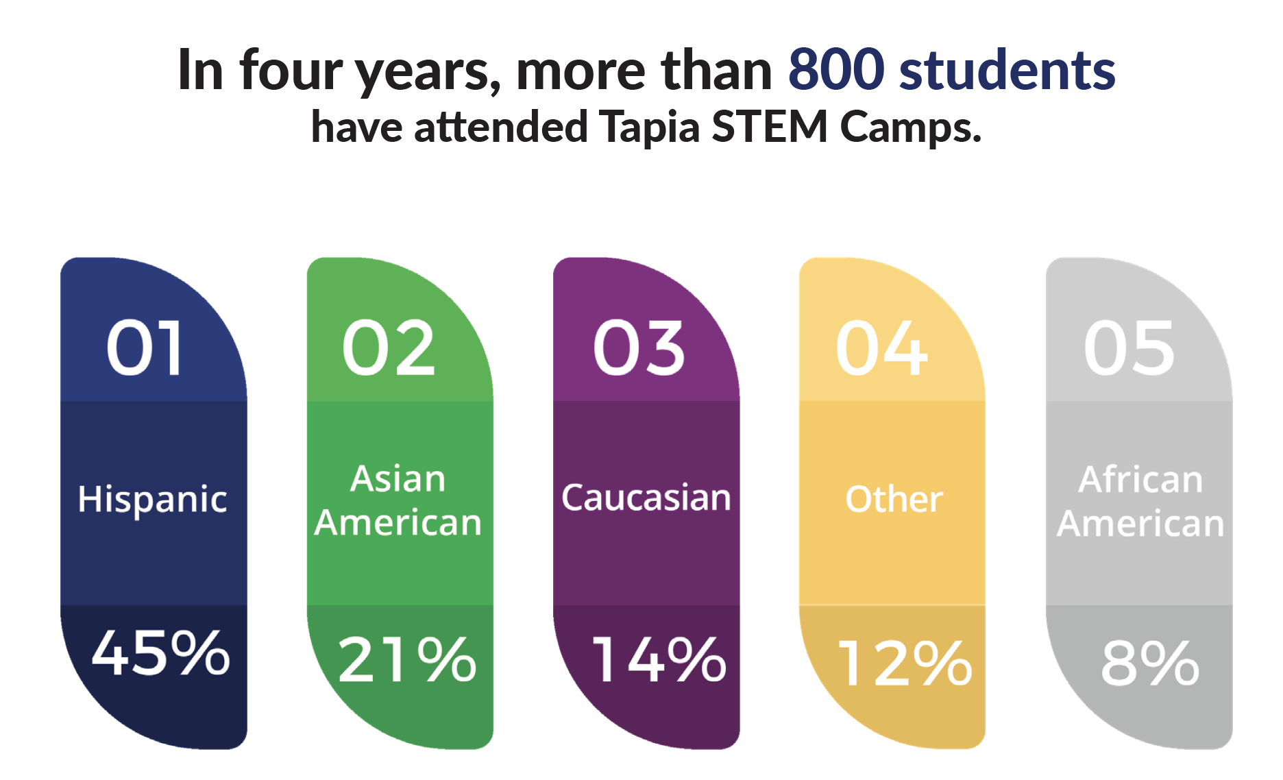 In 4 years, more than 800 students have attended Tapia STEM Camps. 45% Hispanic, 21% Asian American, 14% Caucasian, 12% Other, 8% African American